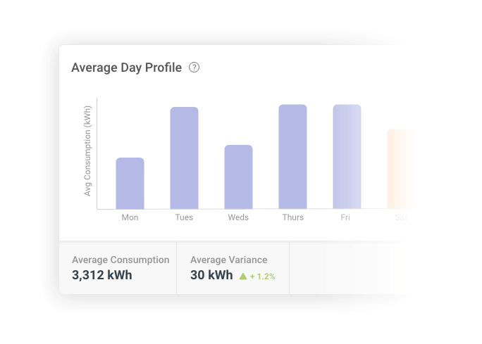 Average day profile graph from the Energy dashboard