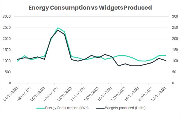 energy consumption vs widgets produced graph
