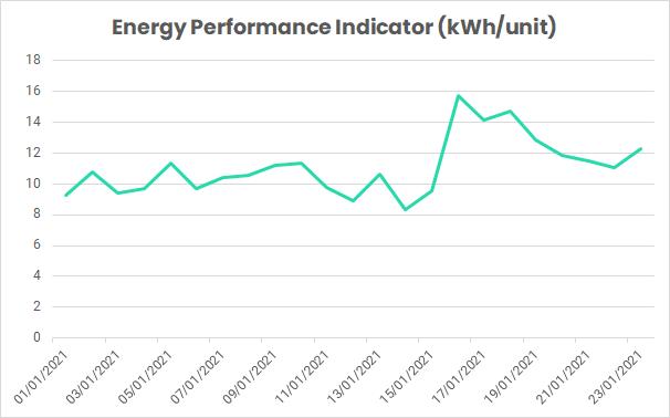 energy performance indicator (EnPI) graph