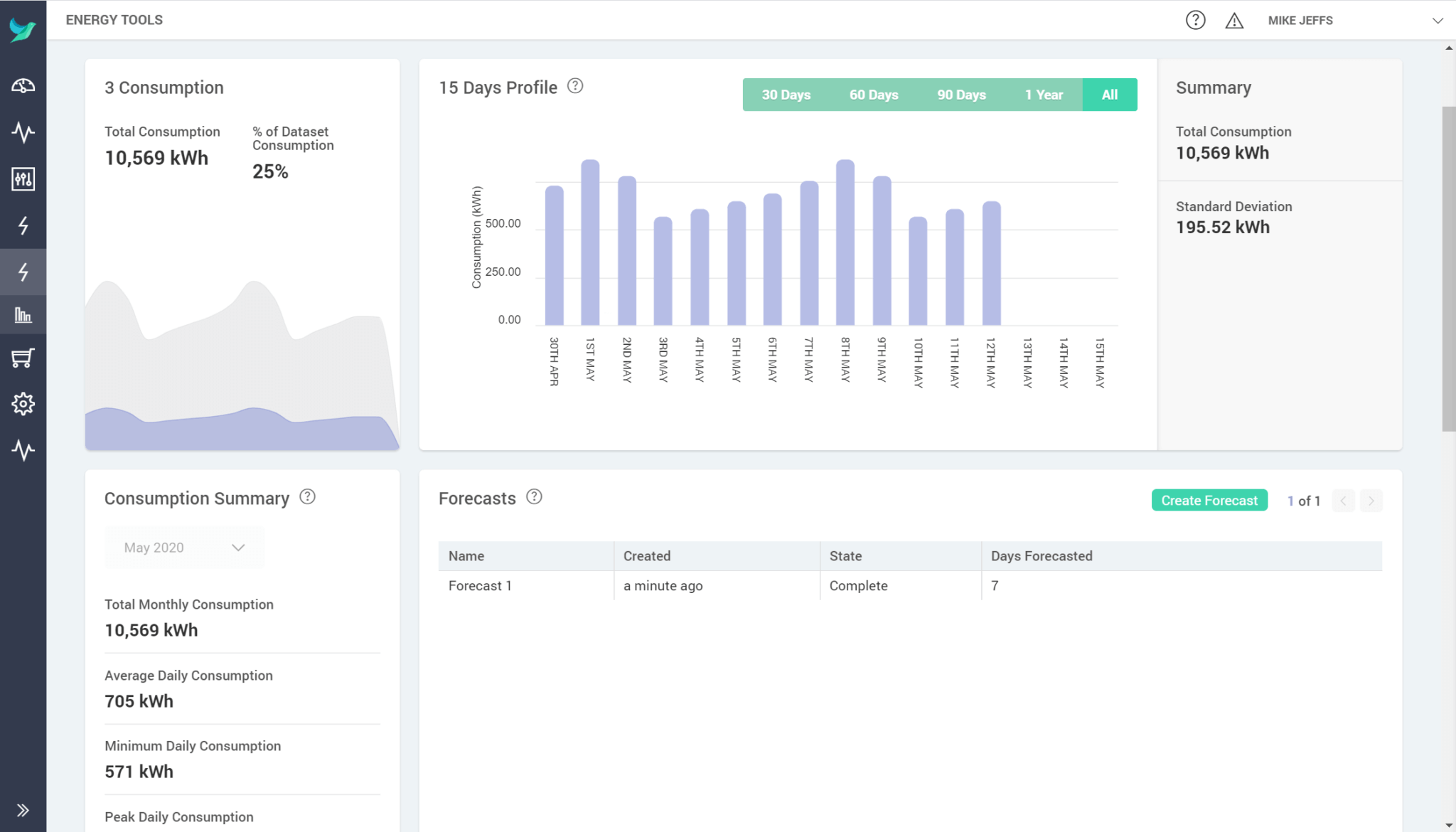 analyse specific meter consumption
