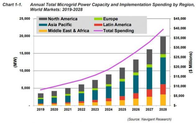 microgrid prediction