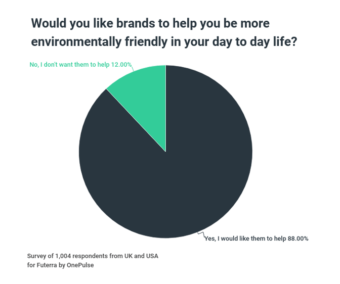 fashion industry sustainability pie chart