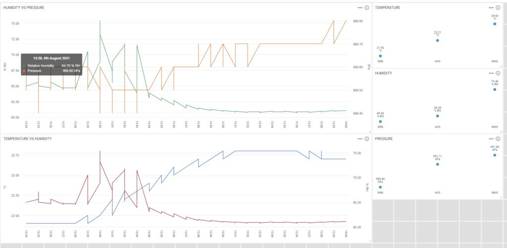 Example weather device data in Hark Analytics